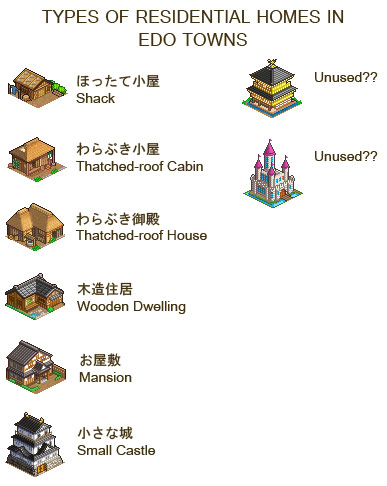 Types of Homes in Oh! Edo Towns