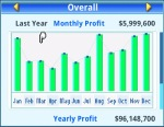 Yearly profit from Y15